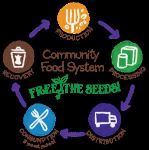 Community Food System